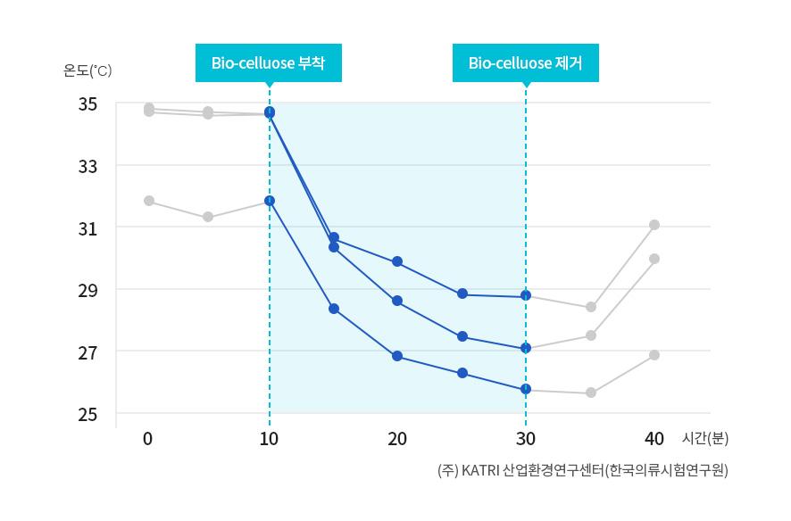 바이오-셀룰로오스 쿨링효과 도표